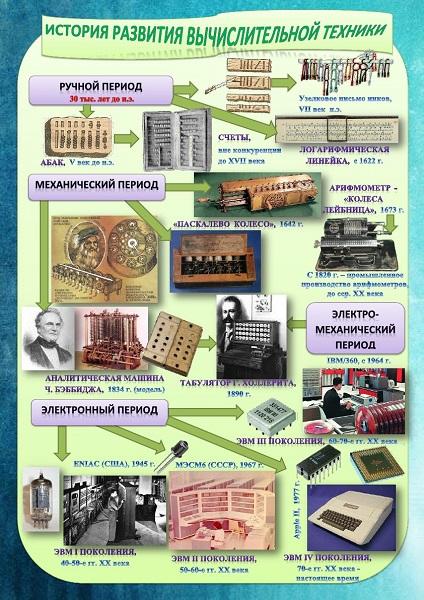 история развития плаката кратко списке